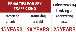 penalties for sex trafficking