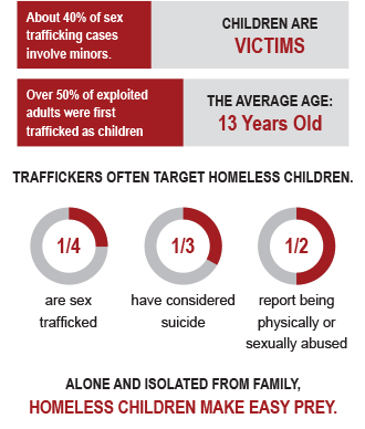 graphic featuring statistics